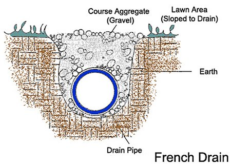 french-drain-system